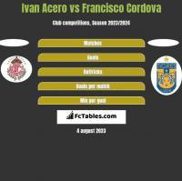 Ivan Acero vs Francisco Cordova h2h player stats