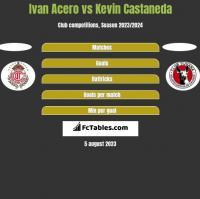 Ivan Acero vs Kevin Castaneda h2h player stats