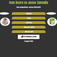 Ivan Acero vs Jesse Zamudio h2h player stats