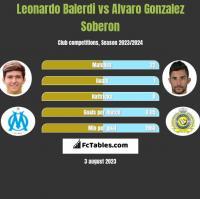 Leonardo Balerdi vs Alvaro Gonzalez Soberon h2h player stats