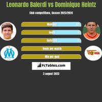 Leonardo Balerdi vs Dominique Heintz h2h player stats