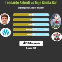 Leonardo Balerdi vs Duje Caleta-Car h2h player stats