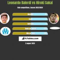 Leonardo Balerdi vs Hiroki Sakai h2h player stats