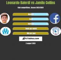 Leonardo Balerdi vs Jamilu Collins h2h player stats
