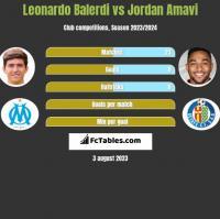 Leonardo Balerdi vs Jordan Amavi h2h player stats