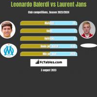 Leonardo Balerdi vs Laurent Jans h2h player stats