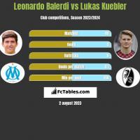 Leonardo Balerdi vs Lukas Kuebler h2h player stats