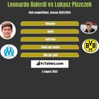 Leonardo Balerdi vs Lukasz Piszczek h2h player stats