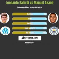 Leonardo Balerdi vs Manuel Akanji h2h player stats