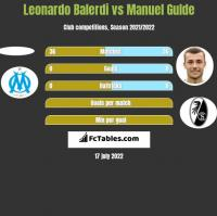 Leonardo Balerdi vs Manuel Gulde h2h player stats