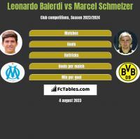 Leonardo Balerdi vs Marcel Schmelzer h2h player stats
