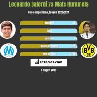 Leonardo Balerdi vs Mats Hummels h2h player stats
