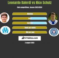 Leonardo Balerdi vs Nico Schulz h2h player stats