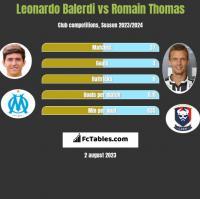 Leonardo Balerdi vs Romain Thomas h2h player stats