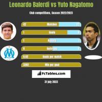 Leonardo Balerdi vs Yuto Nagatomo h2h player stats