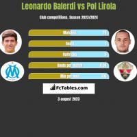 Leonardo Balerdi vs Pol Lirola h2h player stats