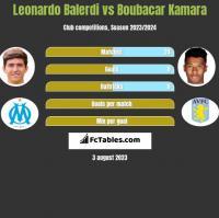 Leonardo Balerdi vs Boubacar Kamara h2h player stats