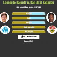 Leonardo Balerdi vs Dan-Axel Zagadou h2h player stats