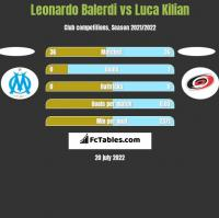Leonardo Balerdi vs Luca Kilian h2h player stats