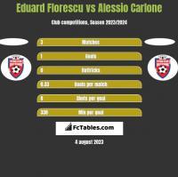Eduard Florescu vs Alessio Carlone h2h player stats