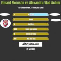Eduard Florescu vs Alexandru Vlad Achim h2h player stats