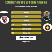Eduard Florescu vs Felipe Teixeira h2h player stats