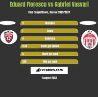 Eduard Florescu vs Gabriel Vasvari h2h player stats