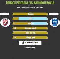 Eduard Florescu vs Hamidou Keyta h2h player stats
