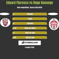 Eduard Florescu vs Hugo Konongo h2h player stats
