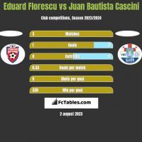 Eduard Florescu vs Juan Bautista Cascini h2h player stats