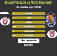 Eduard Florescu vs Mario Ebenhofer h2h player stats