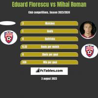 Eduard Florescu vs Mihai Roman h2h player stats