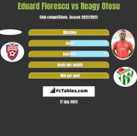 Eduard Florescu vs Reagy Ofosu h2h player stats