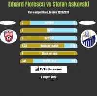 Eduard Florescu vs Stefan Askovski h2h player stats