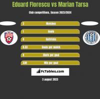Eduard Florescu vs Marian Tarsa h2h player stats