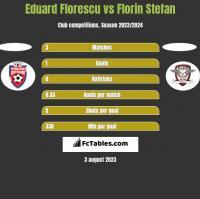 Eduard Florescu vs Florin Stefan h2h player stats