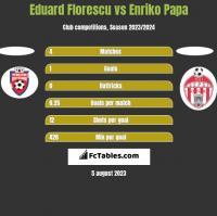Eduard Florescu vs Enriko Papa h2h player stats