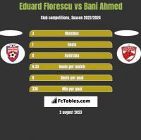 Eduard Florescu vs Bani Ahmed h2h player stats