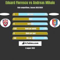 Eduard Florescu vs Andreas Mihaiu h2h player stats