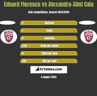 Eduard Florescu vs Alexandru-Simi Caia h2h player stats