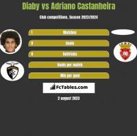 Diaby vs Adriano Castanheira h2h player stats