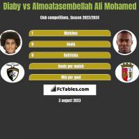 Diaby vs Almoatasembellah Ali Mohamed h2h player stats