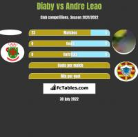 Diaby vs Andre Leao h2h player stats