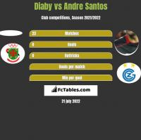 Diaby vs Andre Santos h2h player stats