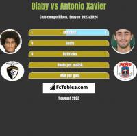 Diaby vs Antonio Xavier h2h player stats