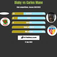 Diaby vs Carlos Mane h2h player stats