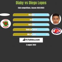 Diaby vs Diego Lopes h2h player stats