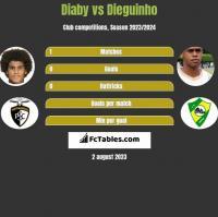 Diaby vs Dieguinho h2h player stats