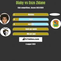 Diaby vs Enzo Zidane h2h player stats