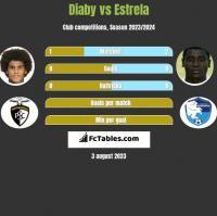 Diaby vs Estrela h2h player stats